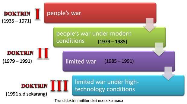 peradigma perang
